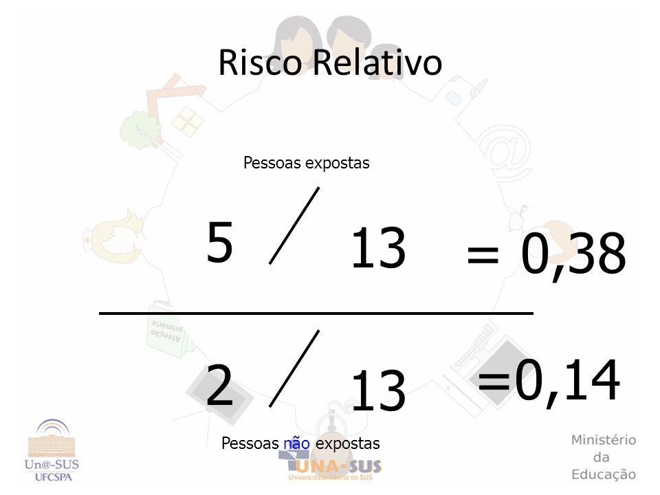 Risco Relativo Pessoas expostas Pessoas não expostas 13 5 2 = 0,38 =0,14