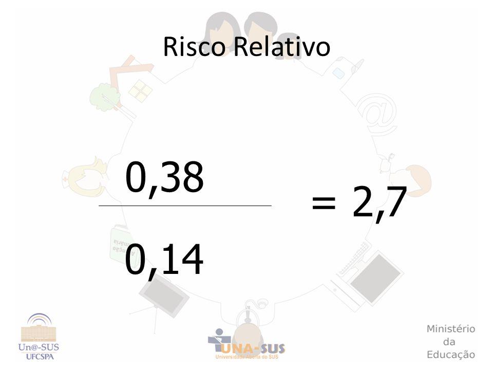Risco Relativo 0,38 0,14 = 2,7