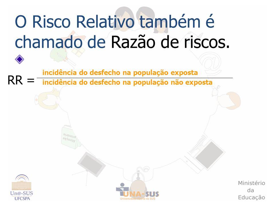 O Risco Relativo também é chamado de Razão de riscos. incidência do desfecho na população exposta incidência do desfecho na população não exposta RR =