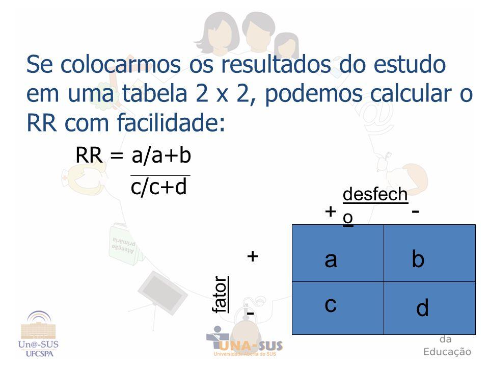 Se colocarmos os resultados do estudo em uma tabela 2 x 2, podemos calcular o RR com facilidade: RR = a/a+b c/c+d + - - + fator desfech o c d ab