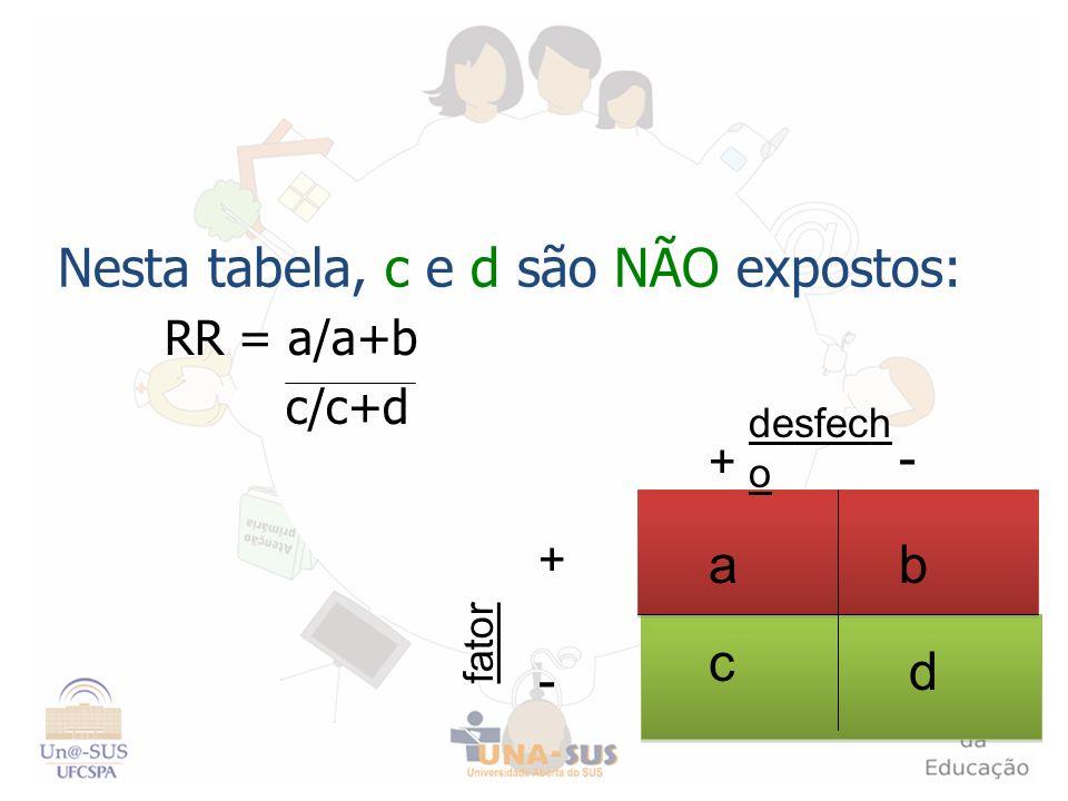 Nesta tabela, c e d são NÃO expostos: RR = a/a+b c/c+d + - - + fator desfech o c d ab