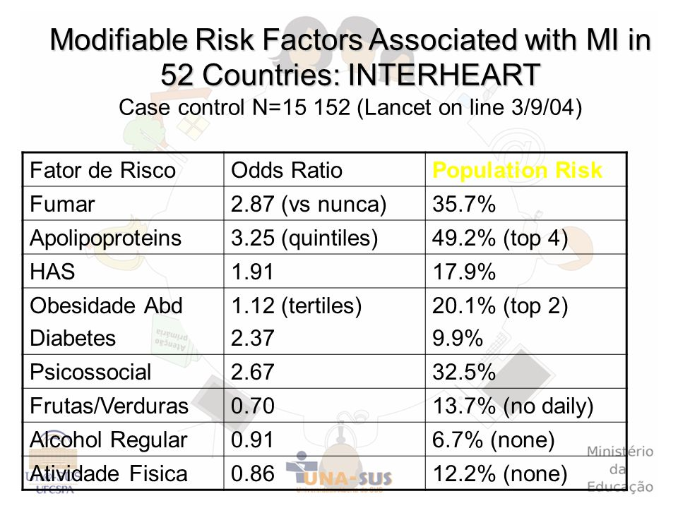Modifiable Risk Factors Associated with MI in 52 Countries: INTERHEART Modifiable Risk Factors Associated with MI in 52 Countries: INTERHEART Case con