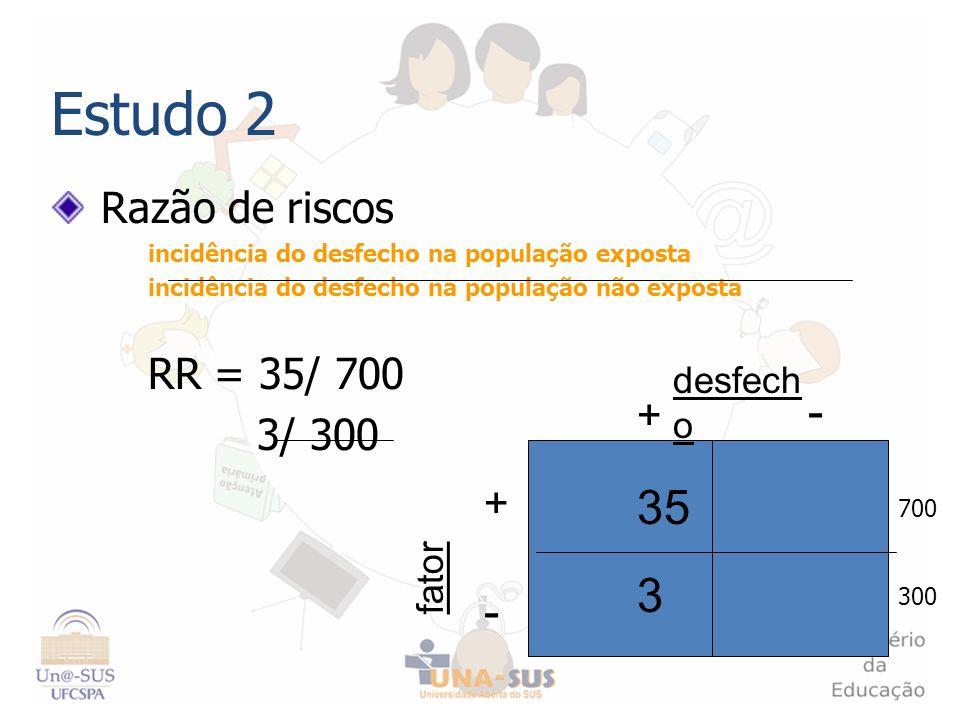 Estudo 2 Razão de riscos incidência do desfecho na população exposta incidência do desfecho na população não exposta RR = 35/ 700 3/ 300 + - - + fator