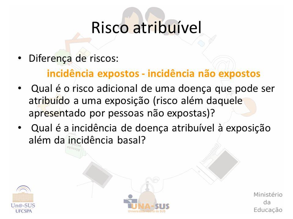 Risco atribuível Diferença de riscos: incidência expostos - incidência não expostos Qual é o risco adicional de uma doença que pode ser atribuído a um