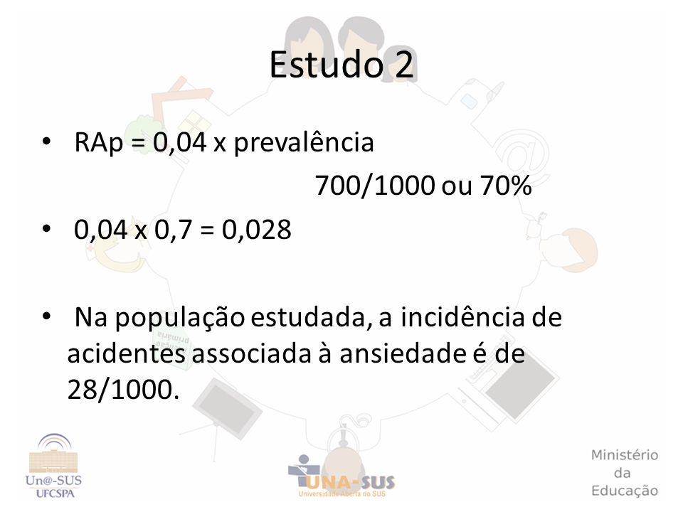 Estudo 2 RAp = 0,04 x prevalência 700/1000 ou 70% 0,04 x 0,7 = 0,028 Na população estudada, a incidência de acidentes associada à ansiedade é de 28/10