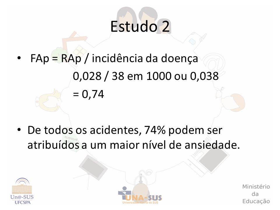 Estudo 2 FAp = RAp / incidência da doença 0,028 / 38 em 1000 ou 0,038 = 0,74 De todos os acidentes, 74% podem ser atribuídos a um maior nível de ansie