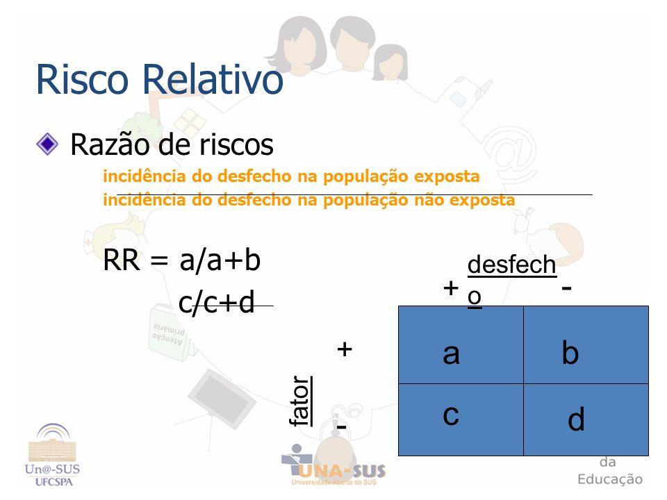 Risco Relativo Razão de riscos incidência do desfecho na população exposta incidência do desfecho na população não exposta RR = a/a+b c/c+d + - - + fa