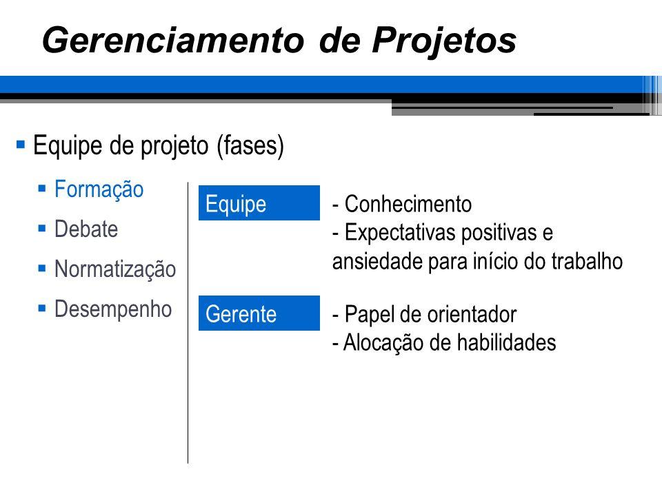 Gerenciamento de Projetos Equipe de projeto (fases) Formação Debate Normatização Desempenho Equipe- Conhecimento - Expectativas positivas e ansiedade