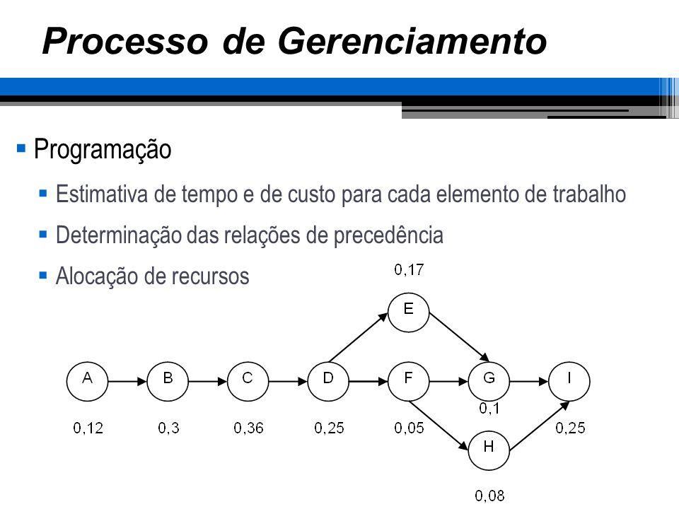 Processo de Gerenciamento Programação Estimativa de tempo e de custo para cada elemento de trabalho Determinação das relações de precedência Alocação