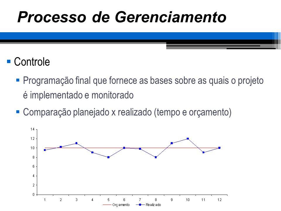 Processo de Gerenciamento Controle Programação final que fornece as bases sobre as quais o projeto é implementado e monitorado Comparação planejado x