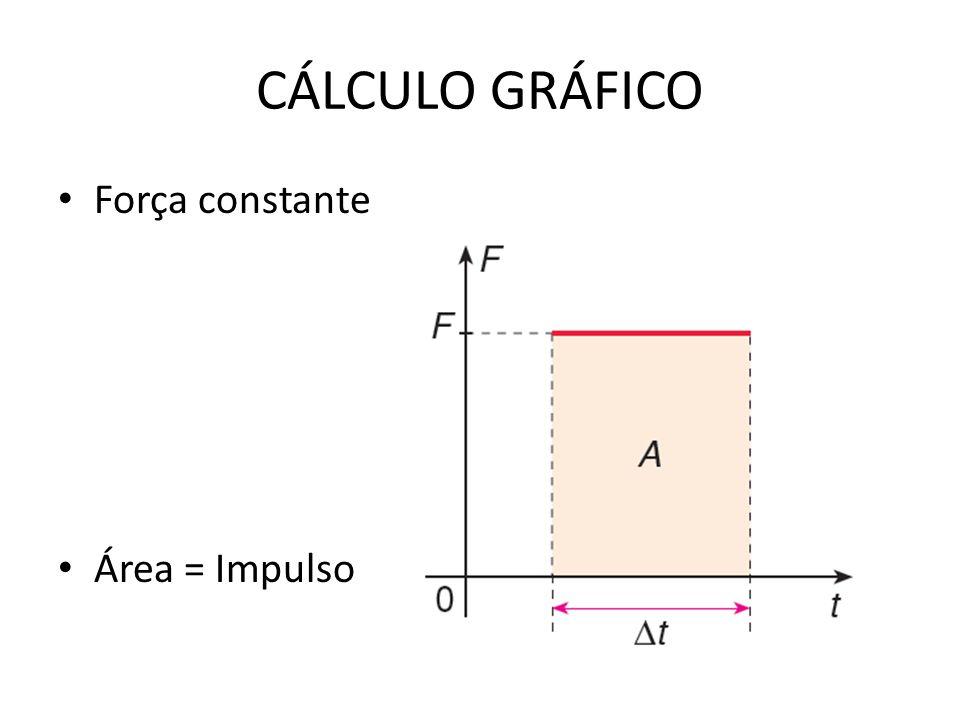 CÁLCULO GRÁFICO Força constante Área = Impulso