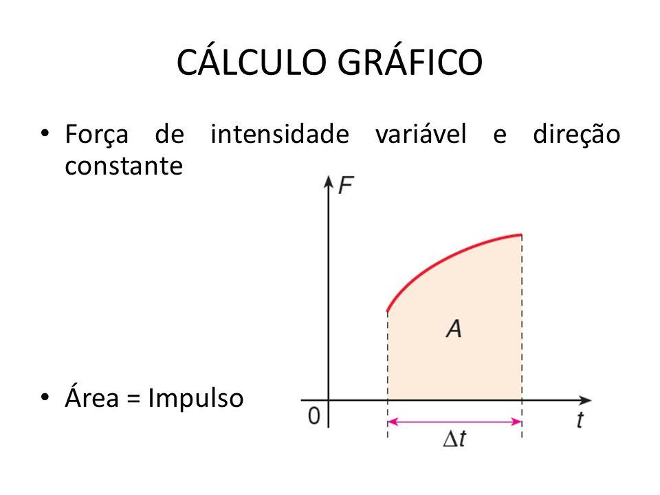 CÁLCULO GRÁFICO Força de intensidade variável e direção constante Área = Impulso