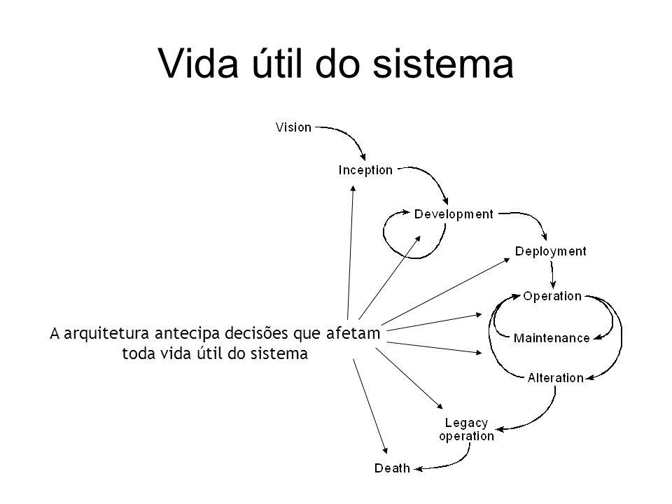Ciclo de vida do desenvolvimento A arquitetura desempenha um papel vital na definição da estrutura do sistema, desde cedo no ciclo de vida do desenvol
