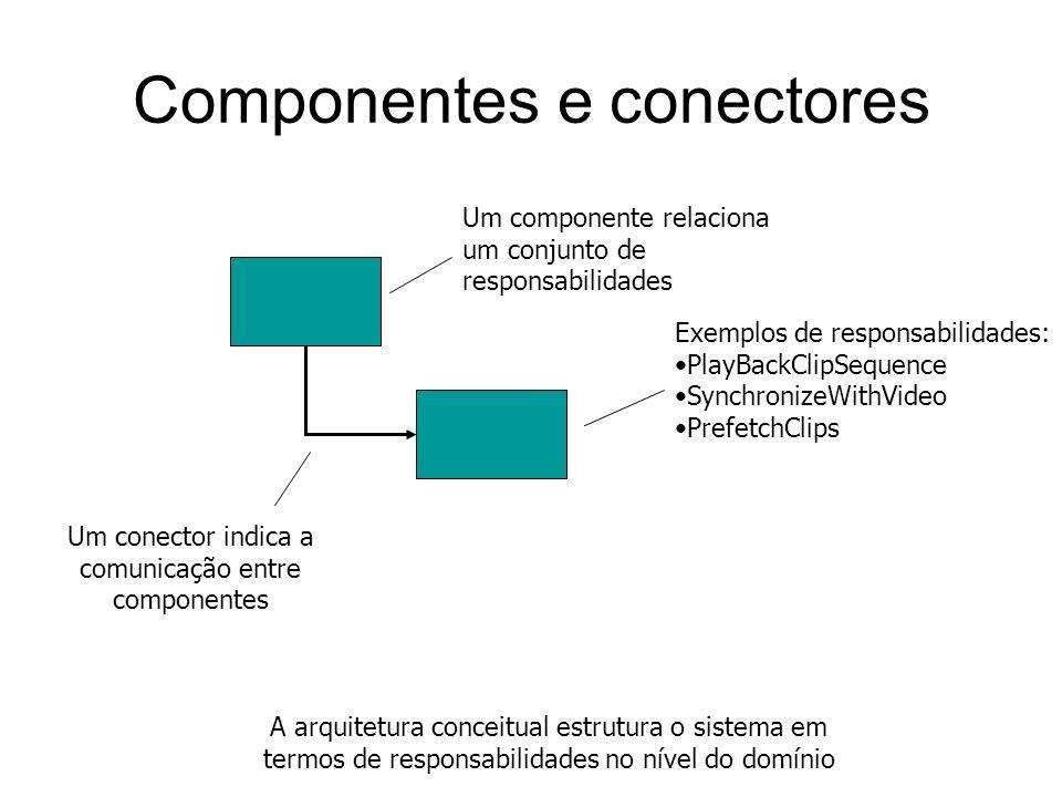 Visão conceitual Execução Implementação Visões da arquitetura Uma visão expressa um aspecto particular da arquitetura Alguns autores recomendam a cons