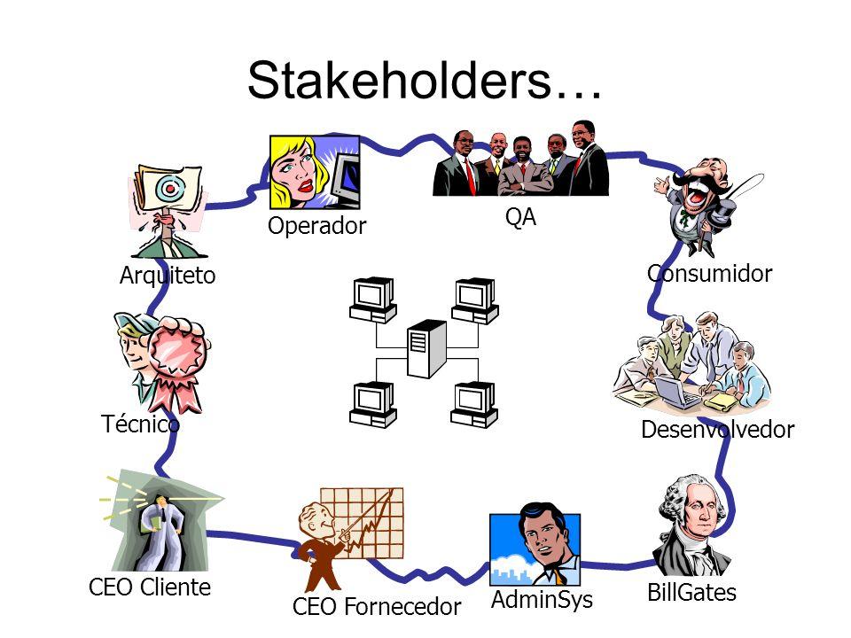 Stakeholders… Arquiteto Operador CEO Fornecedor Técnico Desenvolvedor AdminSys Consumidor QA BillGates CEO Cliente