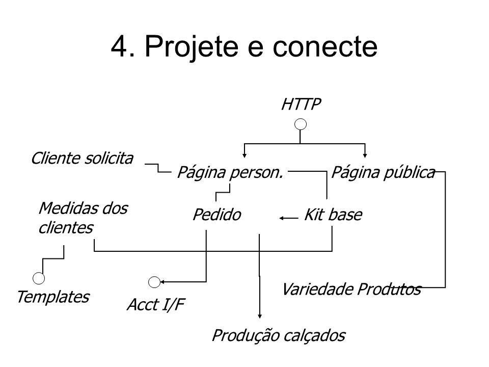 3. Refine os componentes Propaganda - conceito abstrato X Website - implementação ? Clientes - stakeholder Cliente do sistema contábil + Página person