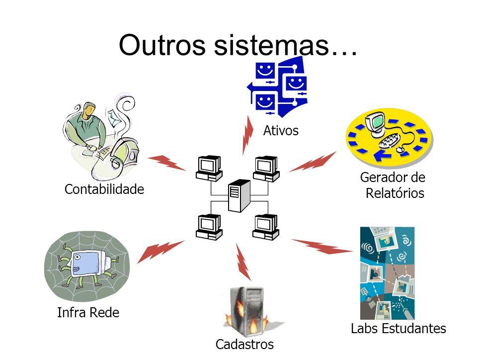 Outros sistemas… Cadastros Labs Estudantes Infra Rede Contabilidade Gerador de Relatórios Ativos