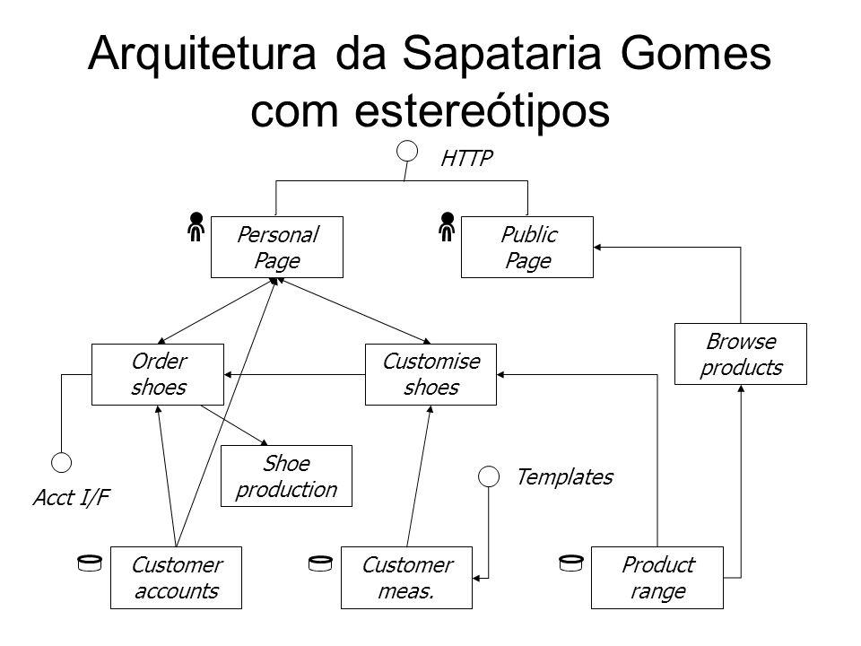 Um exemplo de estereótipo Um diagrama que sintetiza aspectos da arquitetura. É útil para auxiliar na compreensão de aspectos mais complexos.
