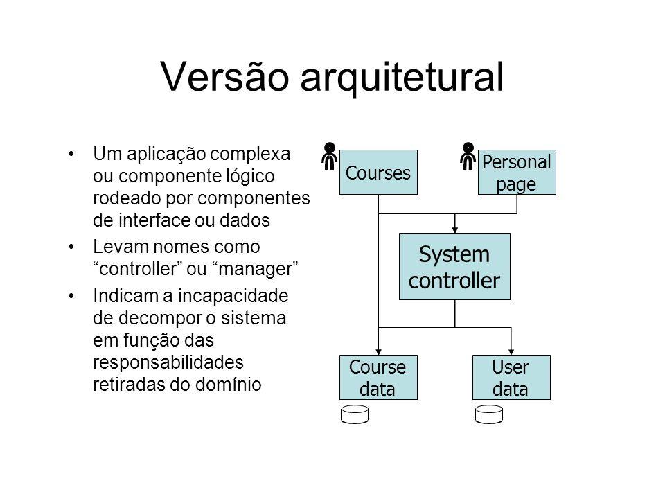 Versão object-oriented Uma classe controller rodeada por classes simples Um procedimento comum no mundo OO Obtida de requisitos que ditam soluções pro