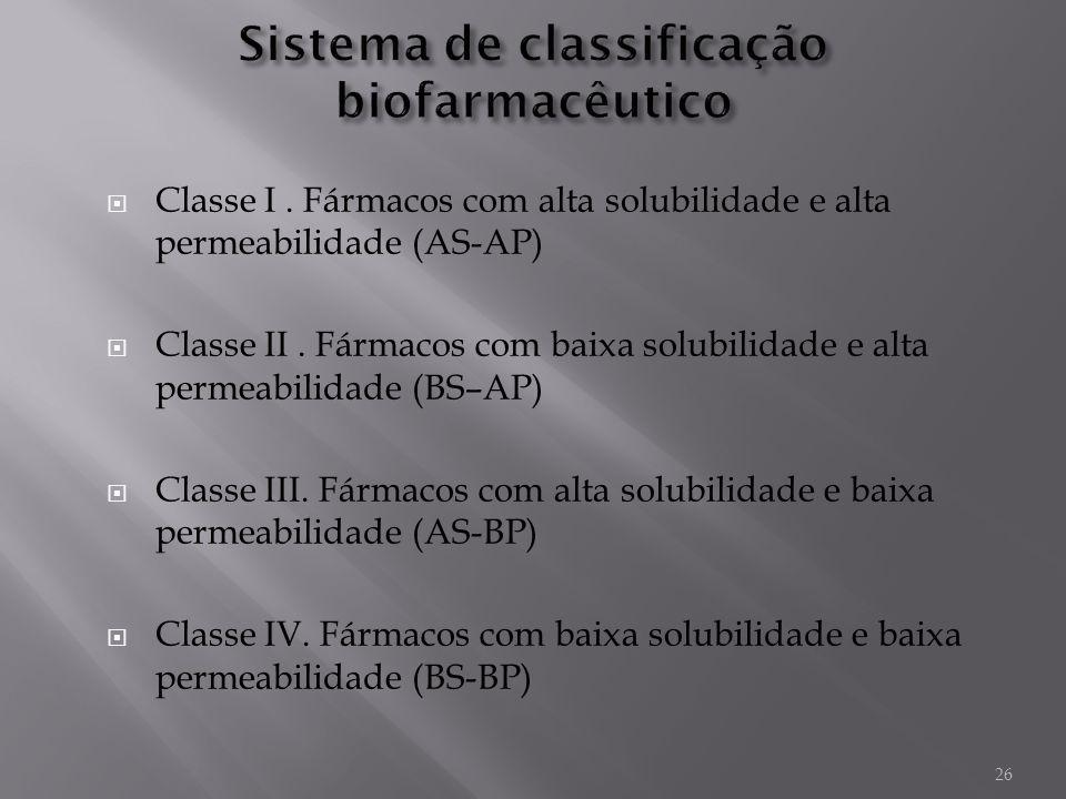 26 Classe I. Fármacos com alta solubilidade e alta permeabilidade (AS-AP) Classe II. Fármacos com baixa solubilidade e alta permeabilidade (BS–AP) Cla