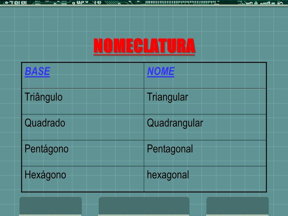 NOMECLATURA BASENOME TriânguloTriangular QuadradoQuadrangular PentágonoPentagonal Hexágonohexagonal