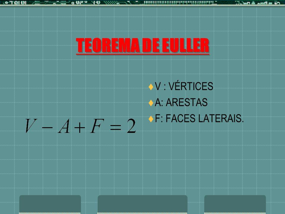 TEOREMA DE EULLER V : VÉRTICES A: ARESTAS F: FACES LATERAIS.