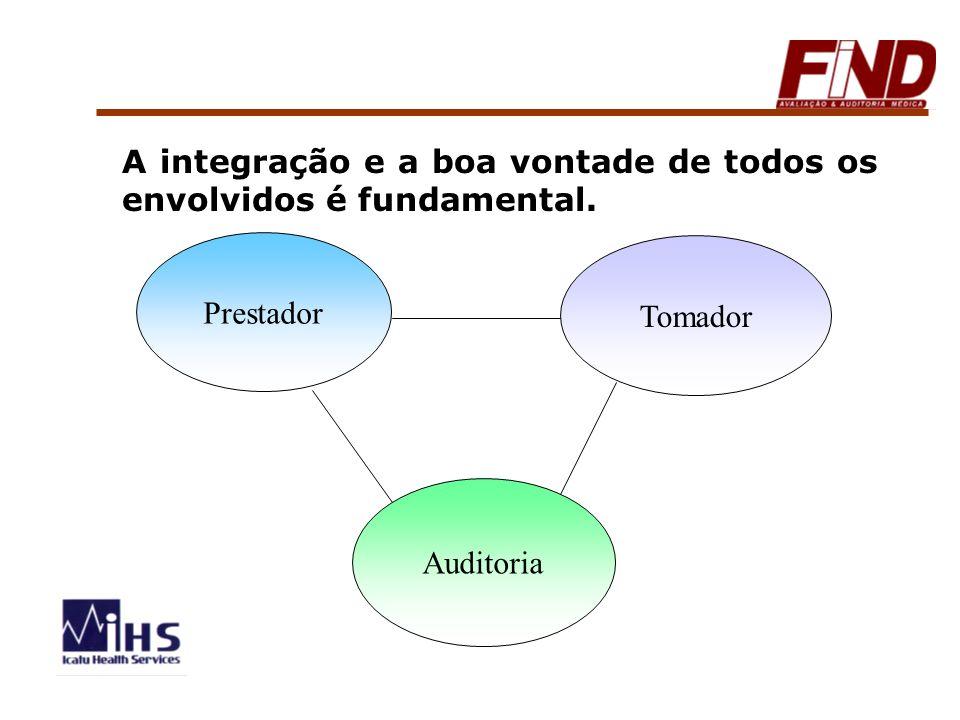 Prestador Tomador Auditoria A integração e a boa vontade de todos os envolvidos é fundamental.