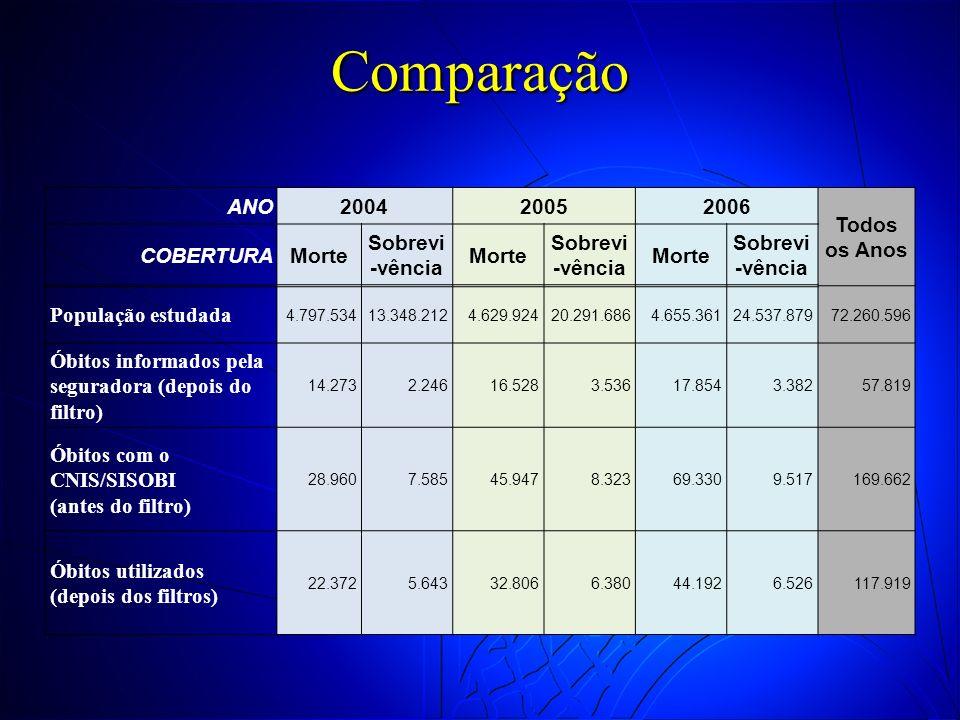 Comparação ANO200420052006 Todos os Anos COBERTURAMorte Sobrevi -vência Morte Sobrevi -vência Morte Sobrevi -vência População estudada 4.797.53413.348