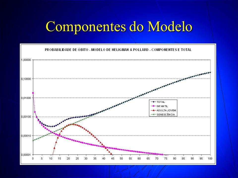 Componentes do Modelo
