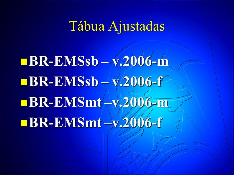 Tábua Ajustadas BR-EMSsb – v.2006-m BR-EMSsb – v.2006-m BR-EMSsb – v.2006-f BR-EMSsb – v.2006-f BR-EMSmt –v.2006-m BR-EMSmt –v.2006-m BR-EMSmt –v.2006
