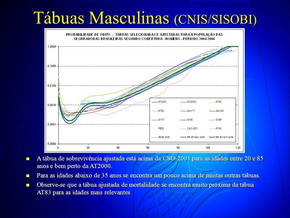 Tábuas Masculinas (CNIS/SISOBI) A tábua de sobrevivência ajustada está acima da CSO-2001 para as idades entre 20 e 85 anos e bem perto da AT2000. A tá