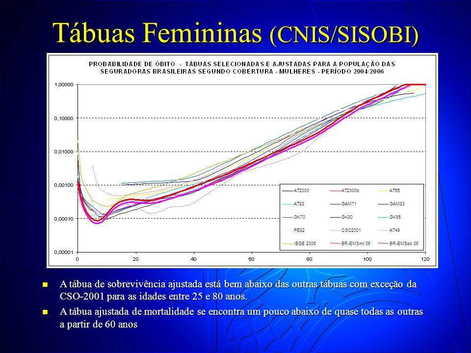 Tábuas Femininas (CNIS/SISOBI) A tábua de sobrevivência ajustada está bem abaixo das outras tábuas com exceção da CSO-2001 para as idades entre 25 e 8