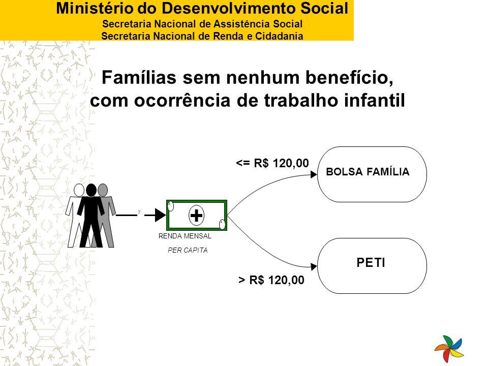 Ministério do Desenvolvimento Social Secretaria Nacional de Assistência Social Secretaria Nacional de Renda e Cidadania $ $ RENDA MENSAL PER CAPITA y