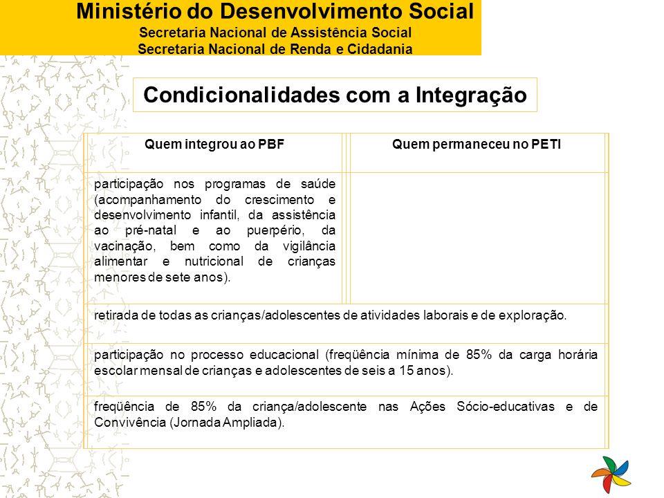 Ministério do Desenvolvimento Social Secretaria Nacional de Assistência Social Secretaria Nacional de Renda e Cidadania Condicionalidades com a Integr