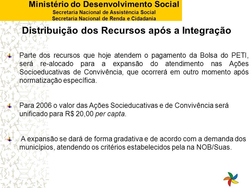 Ministério do Desenvolvimento Social Secretaria Nacional de Assistência Social Secretaria Nacional de Renda e Cidadania Distribuição dos Recursos após