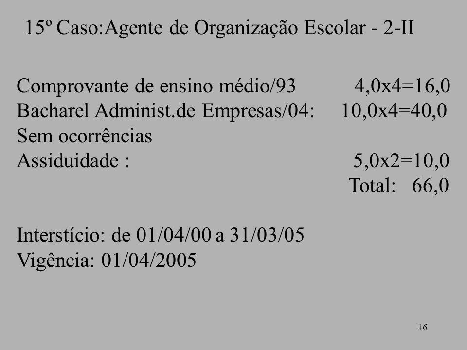 16 15º Caso:Agente de Organização Escolar - 2-II Comprovante de ensino médio/93 4,0x4=16,0 Bacharel Administ.de Empresas/04: 10,0x4=40,0 Sem ocorrênci