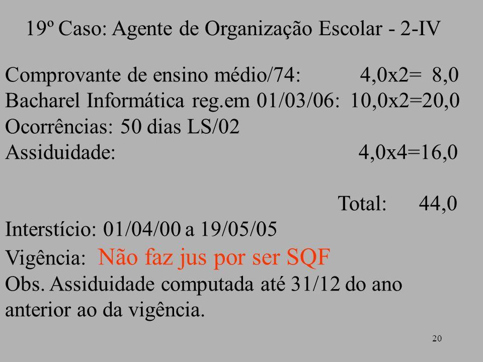 20 19º Caso: Agente de Organização Escolar - 2-IV Comprovante de ensino médio/74: 4,0x2= 8,0 Bacharel Informática reg.em 01/03/06: 10,0x2=20,0 Ocorrên