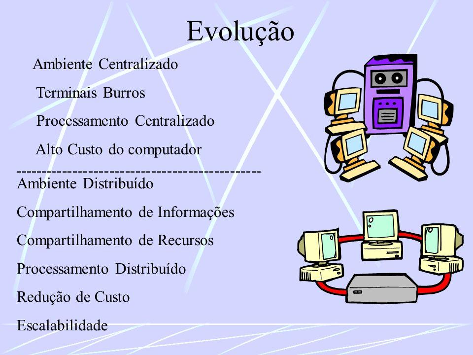 Evolução Ambiente Centralizado Terminais Burros Processamento Centralizado Alto Custo do computador Ambiente Distribuído Compartilhamento de Informaçõ