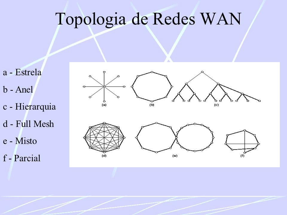 Topologia de Redes WAN a - Estrela b - Anel c - Hierarquia d - Full Mesh e - Misto f - Parcial