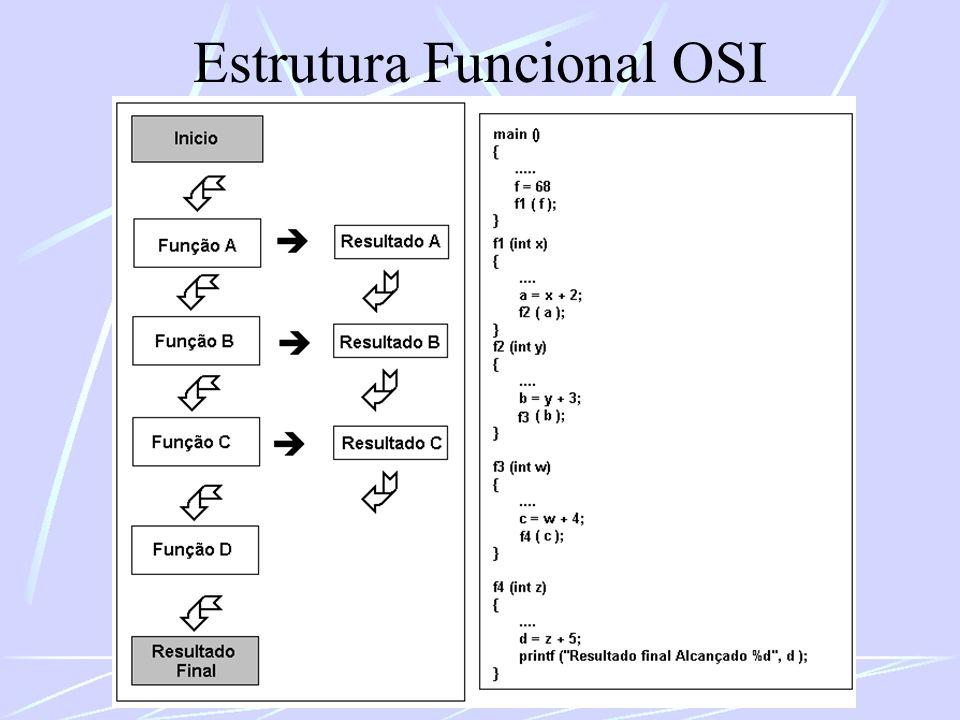 Estrutura Funcional OSI