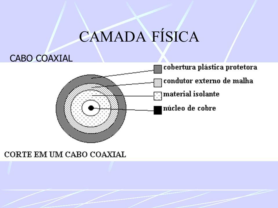 CAMADA FÍSICA CABO COAXIAL