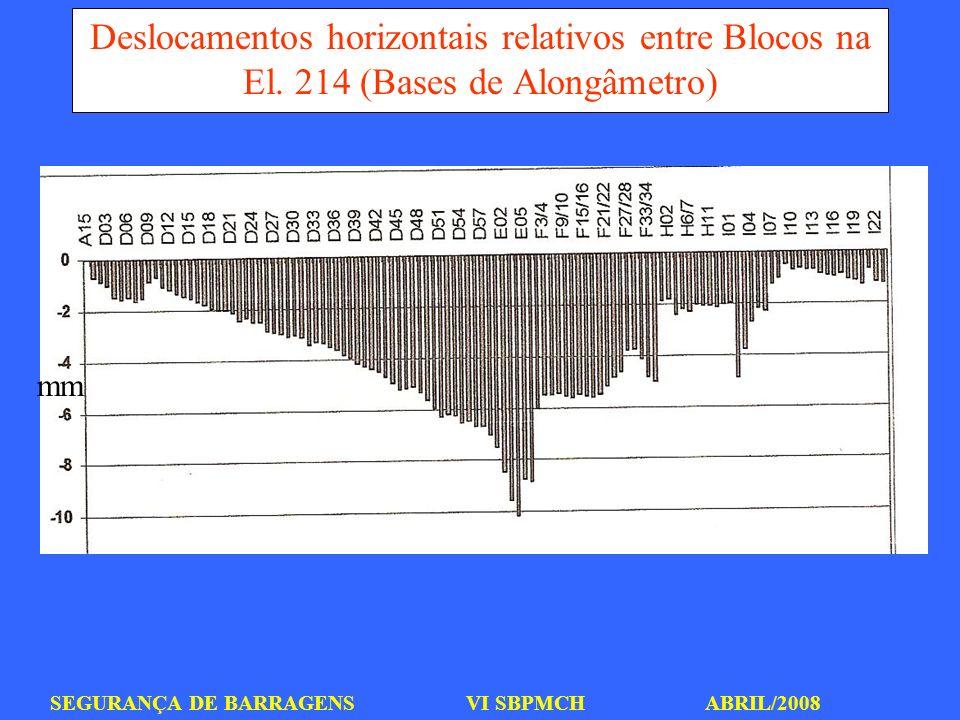 SEGURANÇA DE BARRAGENS VI SBPMCH ABRIL/2008 Deslocamentos horizontais relativos entre Blocos na El. 214 (Bases de Alongâmetro) mm
