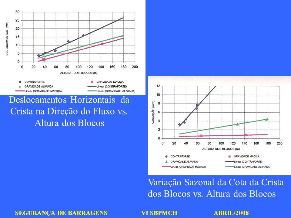 SEGURANÇA DE BARRAGENS VI SBPMCH ABRIL/2008 Deslocamentos Horizontais da Crista na Direção do Fluxo vs. Altura dos Blocos Variação Sazonal da Cota da