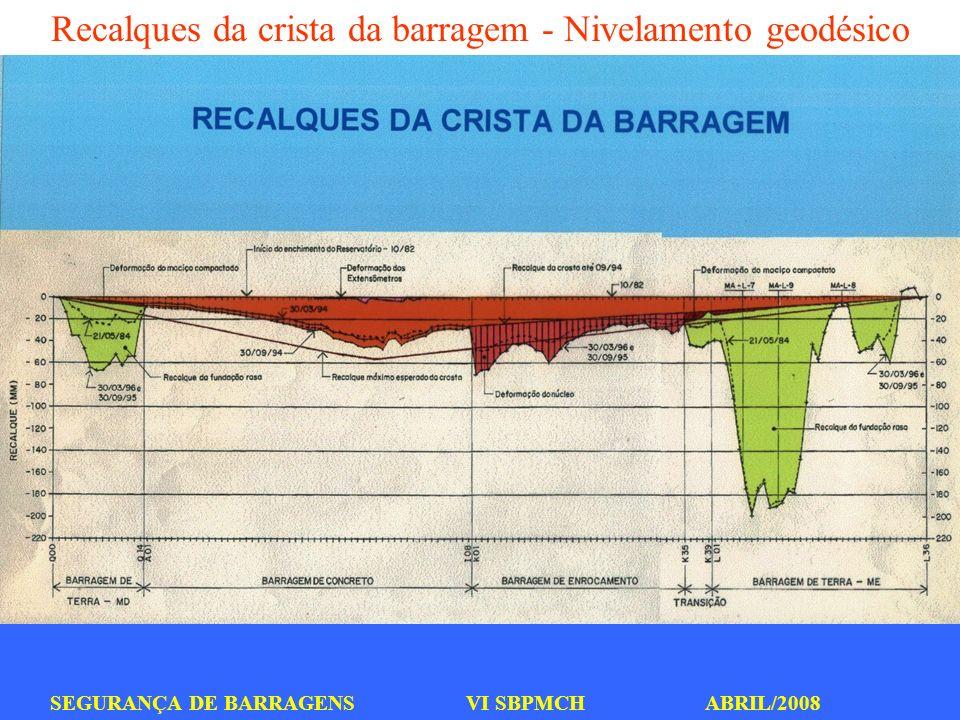 SEGURANÇA DE BARRAGENS VI SBPMCH ABRIL/2008 Recalques da crista da barragem - Nivelamento geodésico