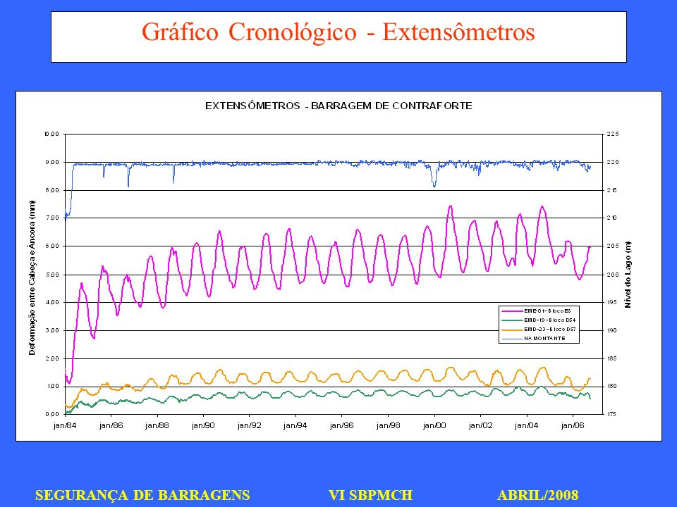 SEGURANÇA DE BARRAGENS VI SBPMCH ABRIL/2008 Gráfico Cronológico - Extensômetros