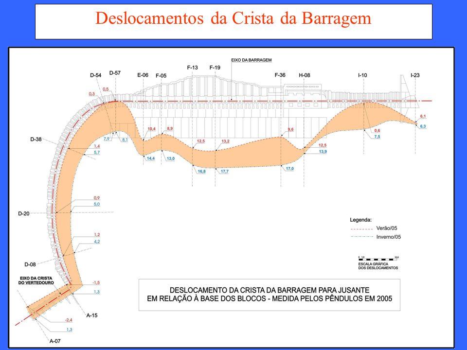 SEGURANÇA DE BARRAGENS VI SBPMCH ABRIL/2008 Deslocamentos Máximos da Crista da Barragem (na direção do fluxo)