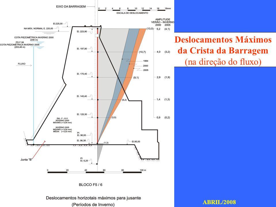 SEGURANÇA DE BARRAGENS VI SBPMCH ABRIL/2008 Deslocamentos horizontais relativos entre Blocos na El.