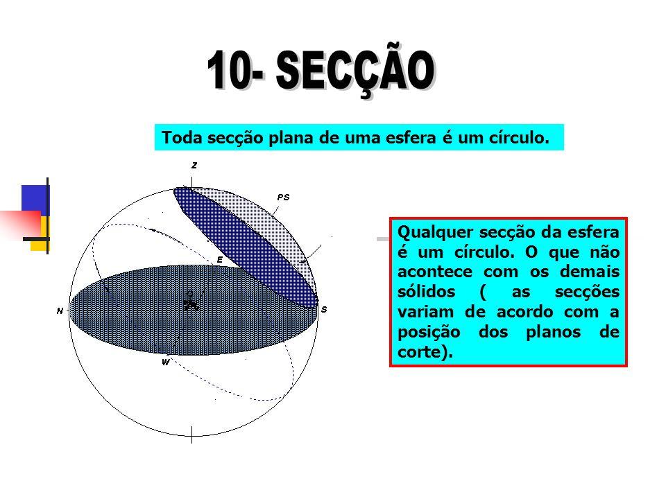 Toda secção plana de uma esfera é um círculo. Qualquer secção da esfera é um círculo. O que não acontece com os demais sólidos ( as secções variam de