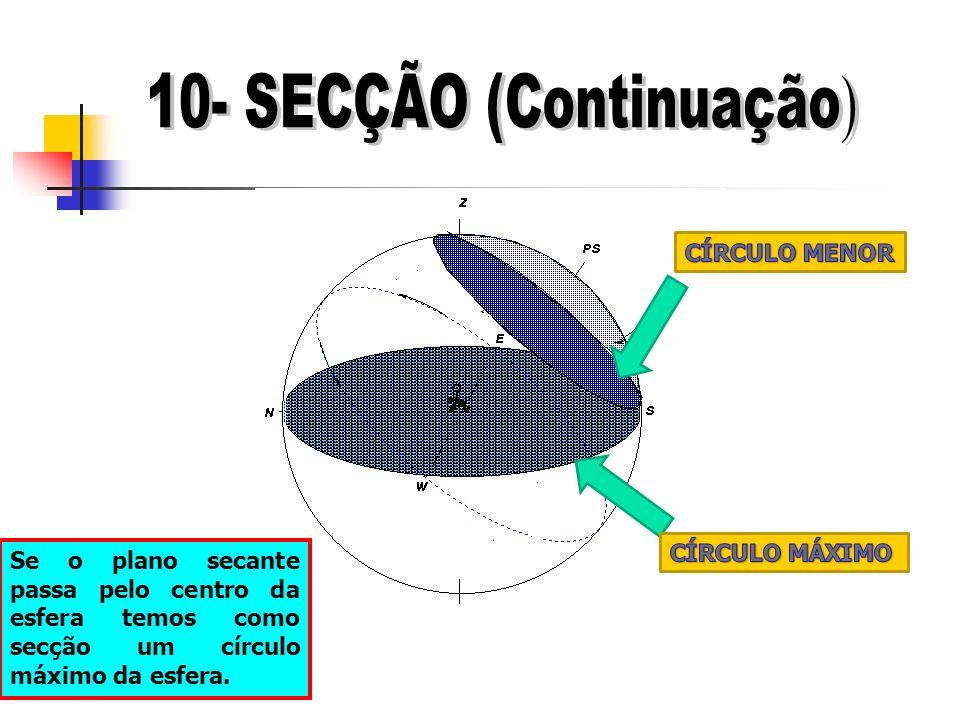 Se o plano secante passa pelo centro da esfera temos como secção um círculo máximo da esfera.