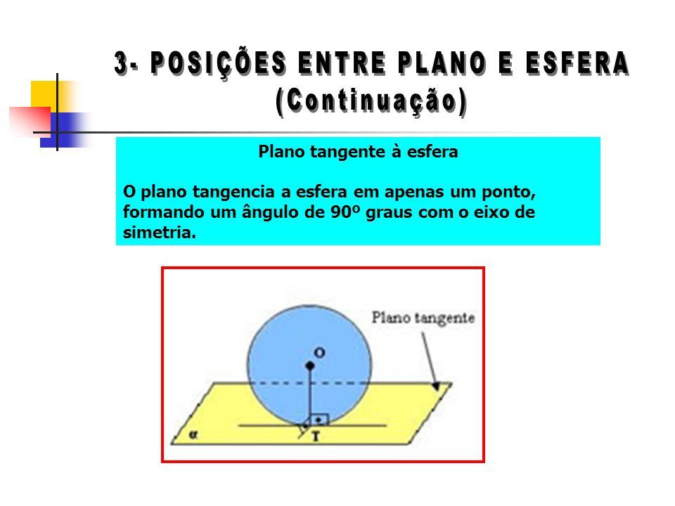 Plano tangente à esfera O plano tangencia a esfera em apenas um ponto, formando um ângulo de 90º graus com o eixo de simetria.